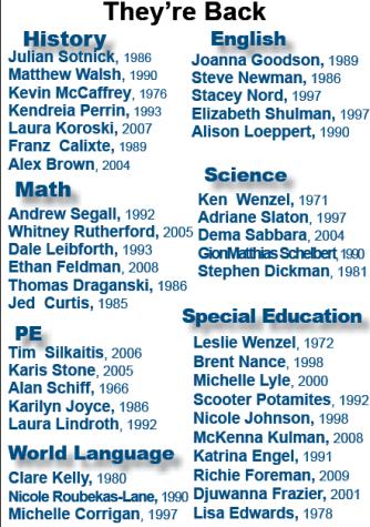 Alumni teachers