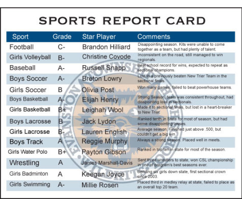 Sports Report Card