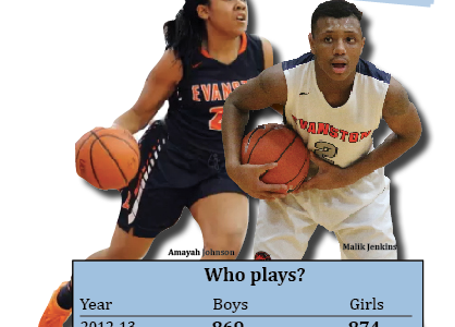 Girls play sports too: 2,747 female vs. 2,654 male athletes