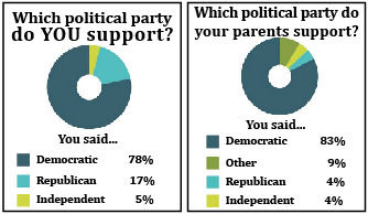 Parents sway your political opinions