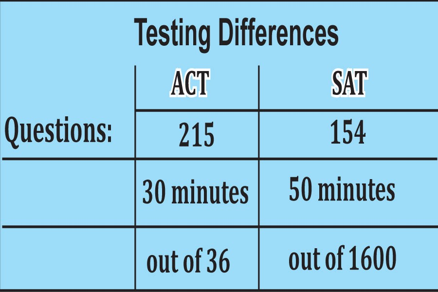 ACT and SAT testing differences