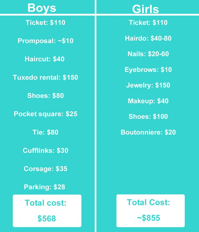 The cost of prom
