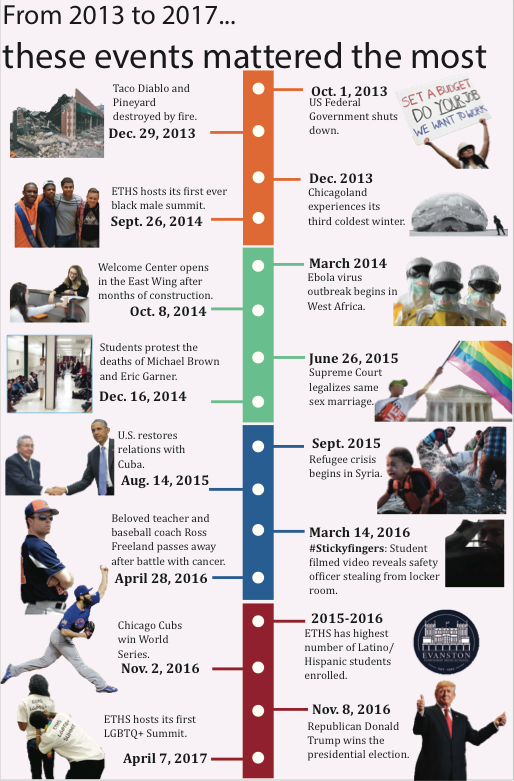 The+events+that+mattered+most+from+2013+to+2017