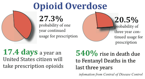 Opioid epidemic plagues American public health