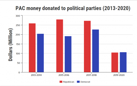 Big money, big eats: fast food chains fund politics