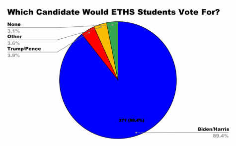 ETHS Mock Election results